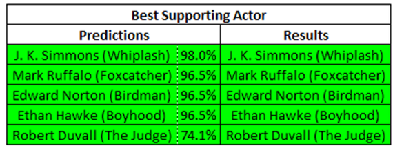 2015-01-15-SupportingActorNoms.png