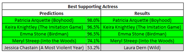 How Did The Math Do On Th b 6481670 on golden globe nominations 2015 predictions