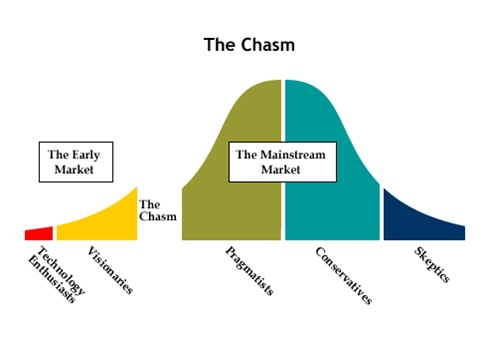 Scaling the Chasm | HuffPost