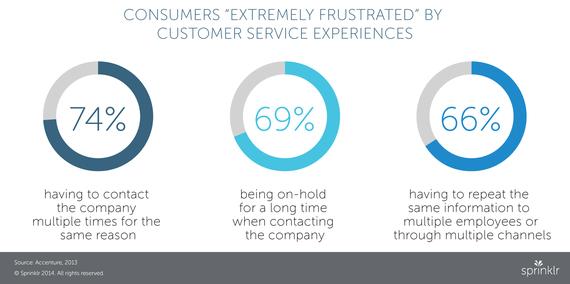 2015-01-15-customersextremelyfrustrated.jpg