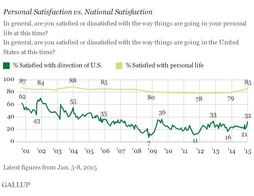 2015-01-16-GallupSatisfactionRises.png