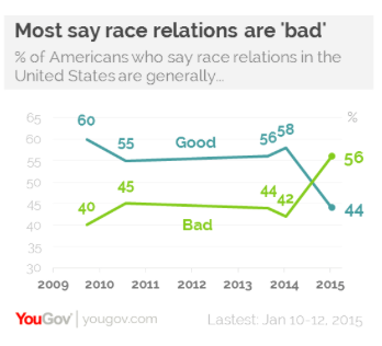 2015-01-20-YouGovRaceRelations.png