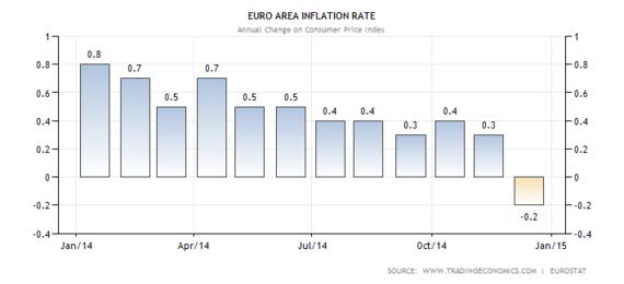 2015-01-20-euflation.png