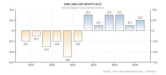 2015-01-20-euroareagdpgrowth.png