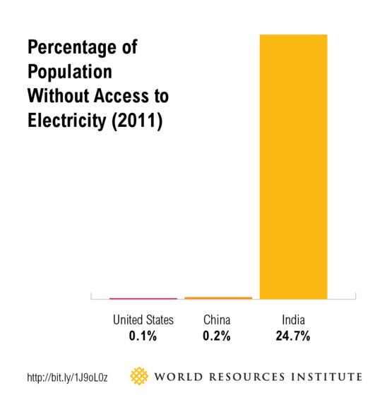 2015-01-21-India_blog_electricity_access.png