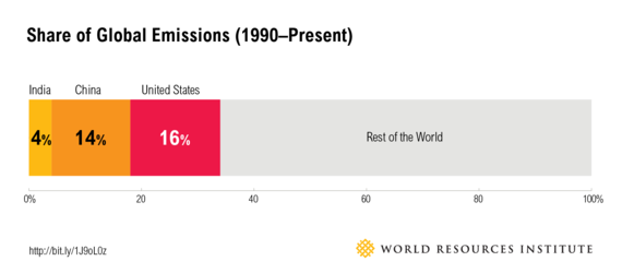 2015-01-21-India_blog_emissions_share.png