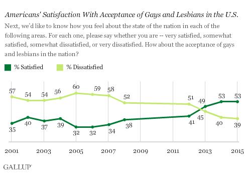 2015-01-22-GallupSatisfactionGayAcceptance.png