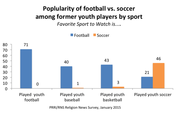 Future Of Soccer In The U S May Rest At The Feet Of Young