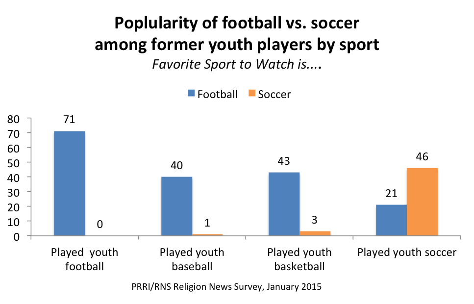 Future of Soccer in the U.S. May Rest at the Feet of Young Players ...