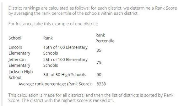2015-01-26-schooldistrictrankings.JPG