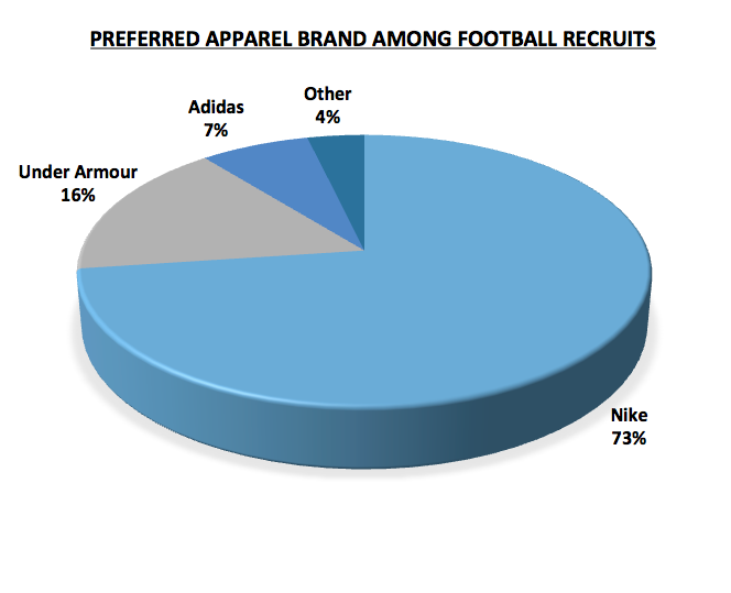 under armour market share from nike   Dovalina Builders