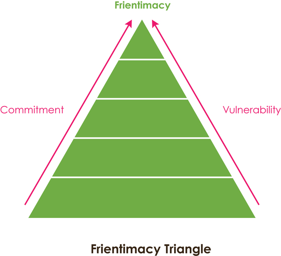 2015-01-27-FrientimacyTriangle.jpg