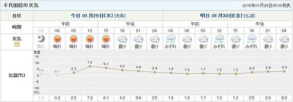 2015-01-29-20150129tenki3_large2.jpg