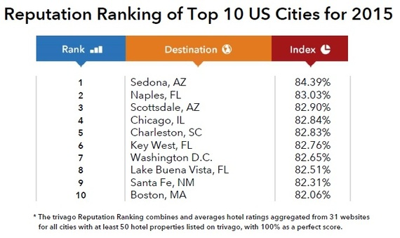 2017 U S Best Ranked Cities For Hotels Huffpost