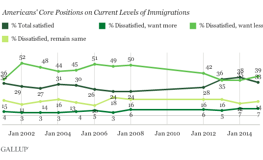 2015-01-30-GallupImmigration.png