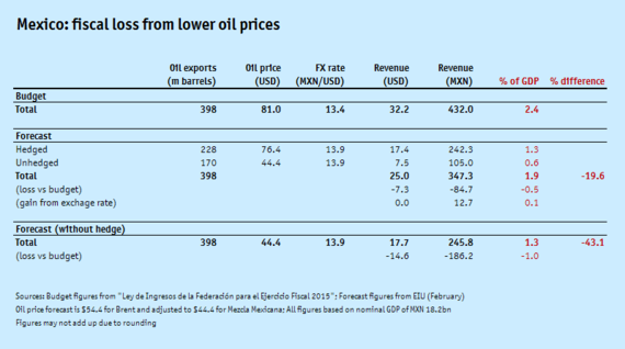 2015-01-30-Oilpricetable.png