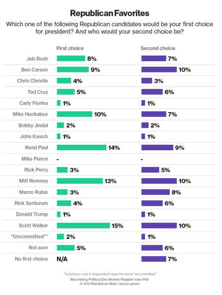 2015-02-02-BloombergDMRGOPfield.png