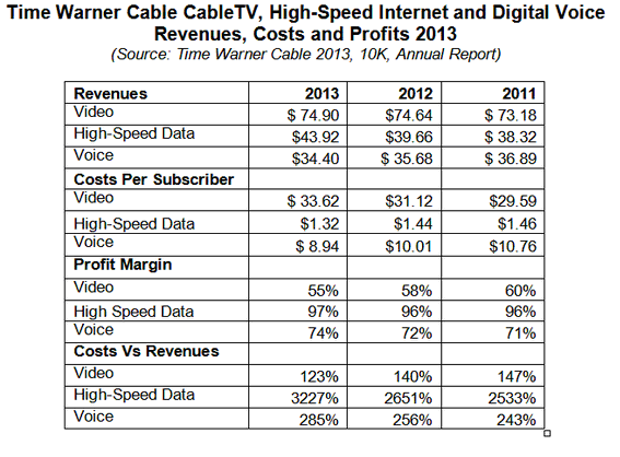 Time Warner Cable S 97 Percent Profit Margin On High Speed