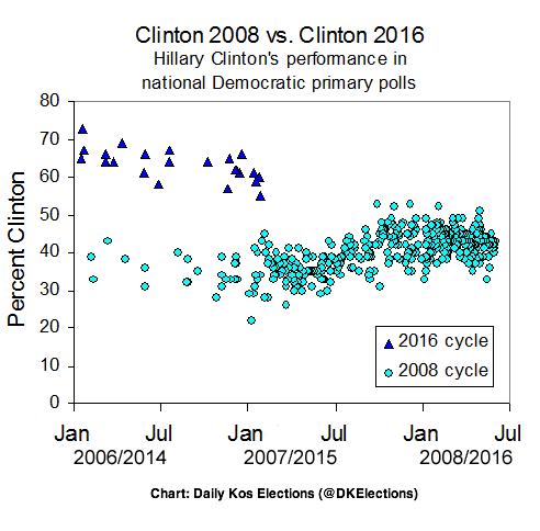 2015-02-05-DKElectionsOnClinton2008v2016.png