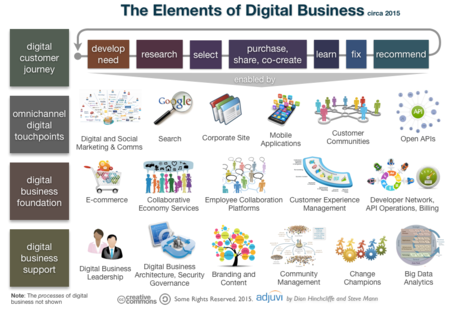 2015-02-05-the_elements_of_digital_business_2015.png