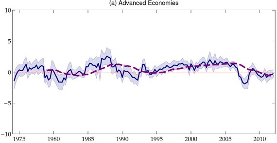 2015-02-06-AdvancedEconomies.jpg