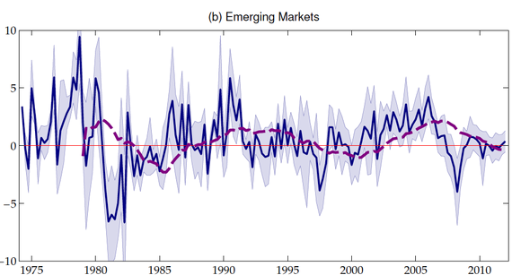 2015-02-06-EmergingMarkets.png