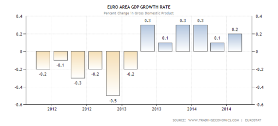 2015-02-08-eurogrowth.png