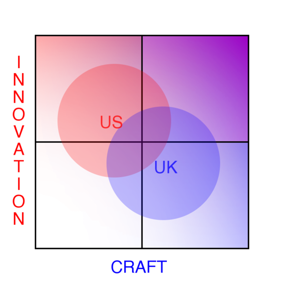 Innovation and Craft as Cultural Preference