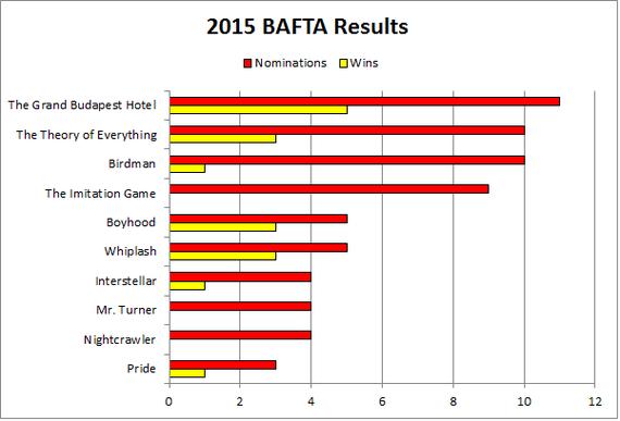 2015-02-09-BAFTA2015.png