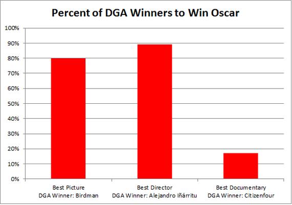 2015-02-09-DGAGraph.png