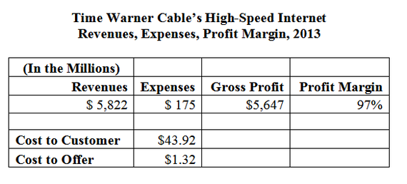 However, there are significant cost savings available when you take advantage of one of the Time Warner Cable packages - Triple Play Select, Triple Play Silver and Triple Play Gold. With any of these packages, you will pay just $ per month for your Internet service.