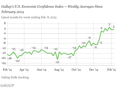 2015-02-11-GallupEconomicConfidence.png