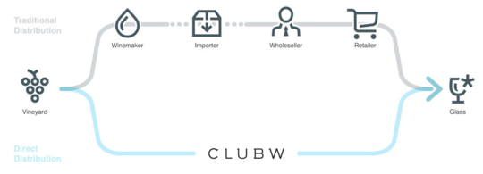 2015-02-13-ClubWAboutOurWines.png