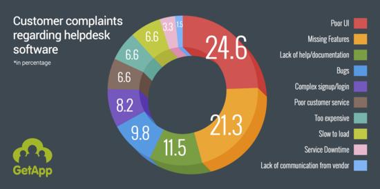 2015-02-13-Most_common_cloud_helpdesk_software_complaints_GetApp.png