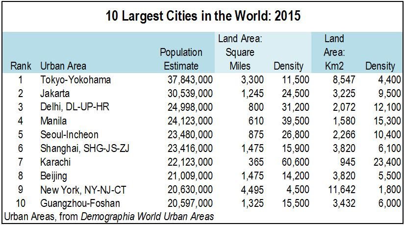 Worlds largest city by area