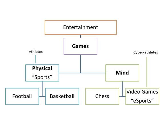 2015-02-16-esportsclassification.jpg