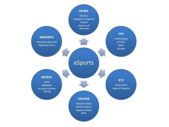 2015-02-16-esportstypes.jpg