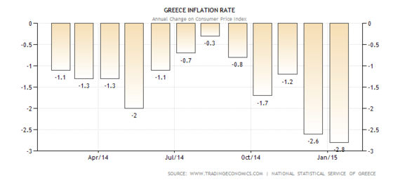 2015-02-17-greekinflation.png