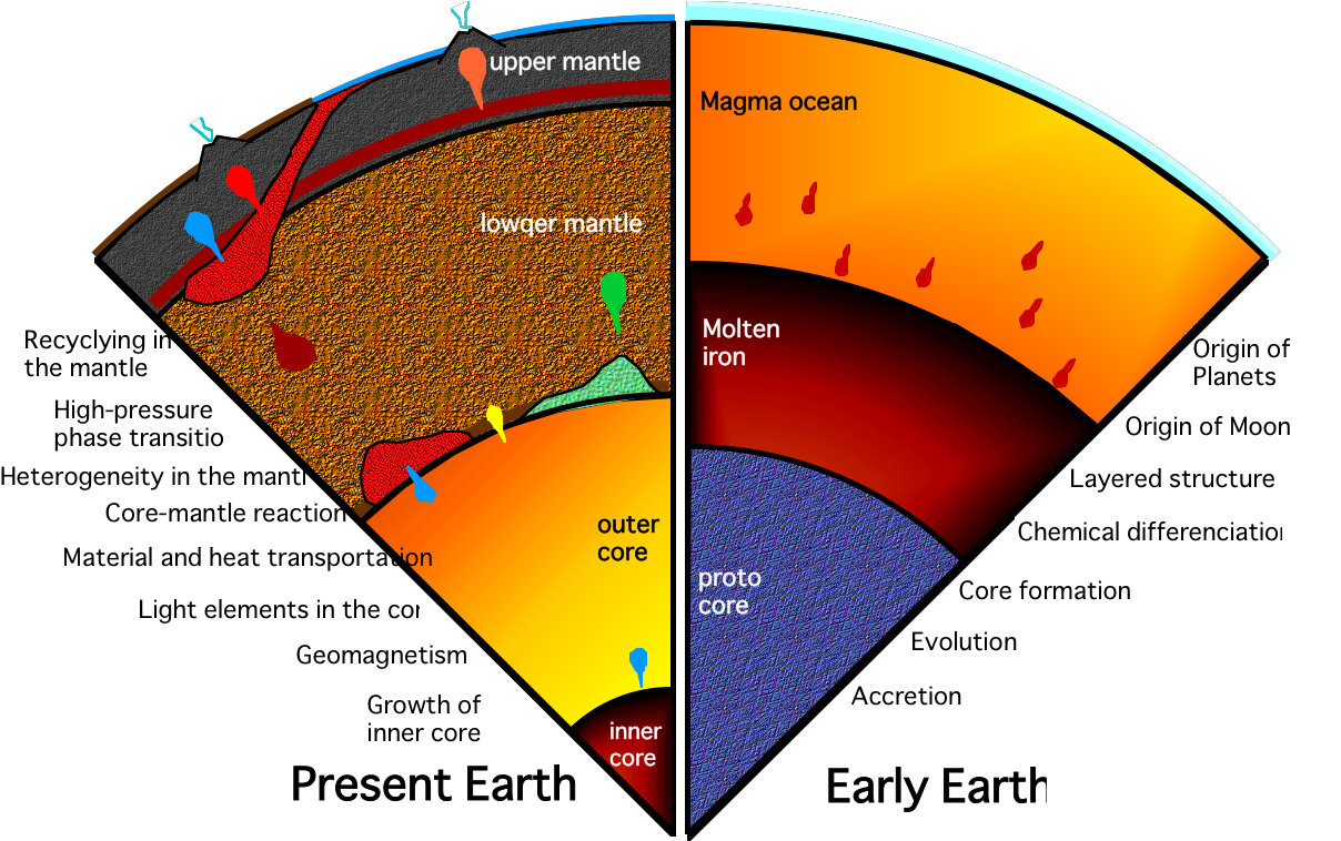 the earth interior Scaling the earth's interior a wedge of earth by eric muller and lori lambertson  introduction: students can create a scaled slice of the earth's interior.