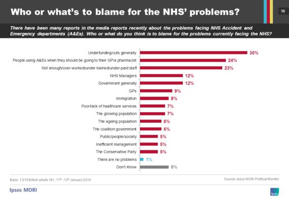 2015-02-18-NHScharts_probs3.png