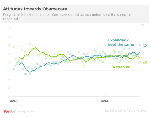 2015-02-18-YouGovObamacare.png