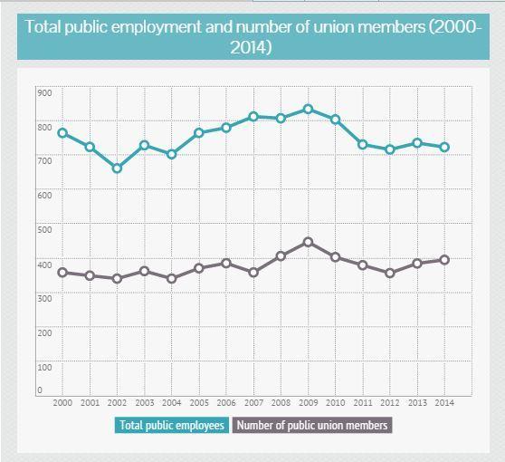 2015-02-18-totalpublicemployment.JPG