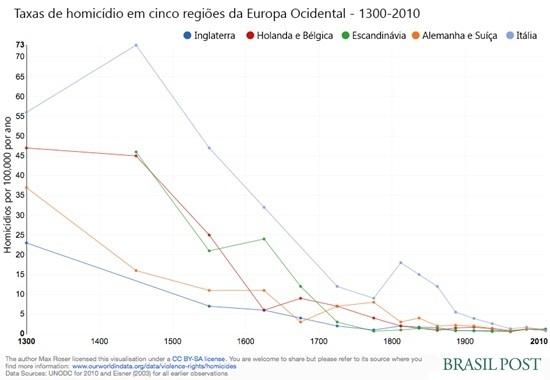 2015-02-19-HomicideratesinfiveWesternEuropeanregions_MaxRoser.jpg