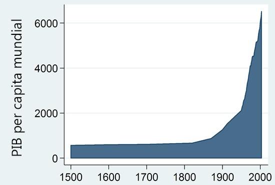 2015-02-19-World_GDP_per_capita_1500_to_2003.jpg