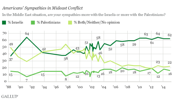 2015-02-23-GallupIsrealisvsPalestinians.png