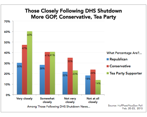 2015-02-24-DHS_Attention_by_GOPConsTeaParty.png