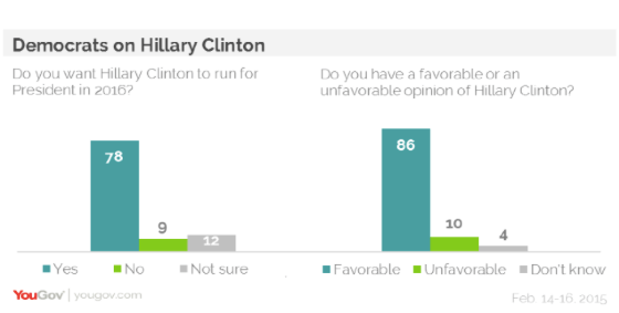 2015-02-24-YouGovhillary2016.png
