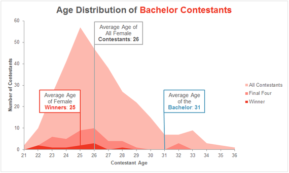2015-02-24-age_females.png