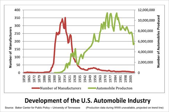 2015-02-25-DevelopmentoftheUSAutoIndustry.PNG