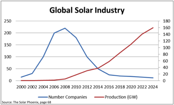 2015-02-25-GlobalSolarIndustry.PNG